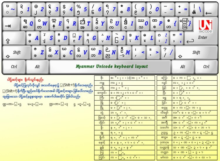 Myanmar 3 Keyboard Layout