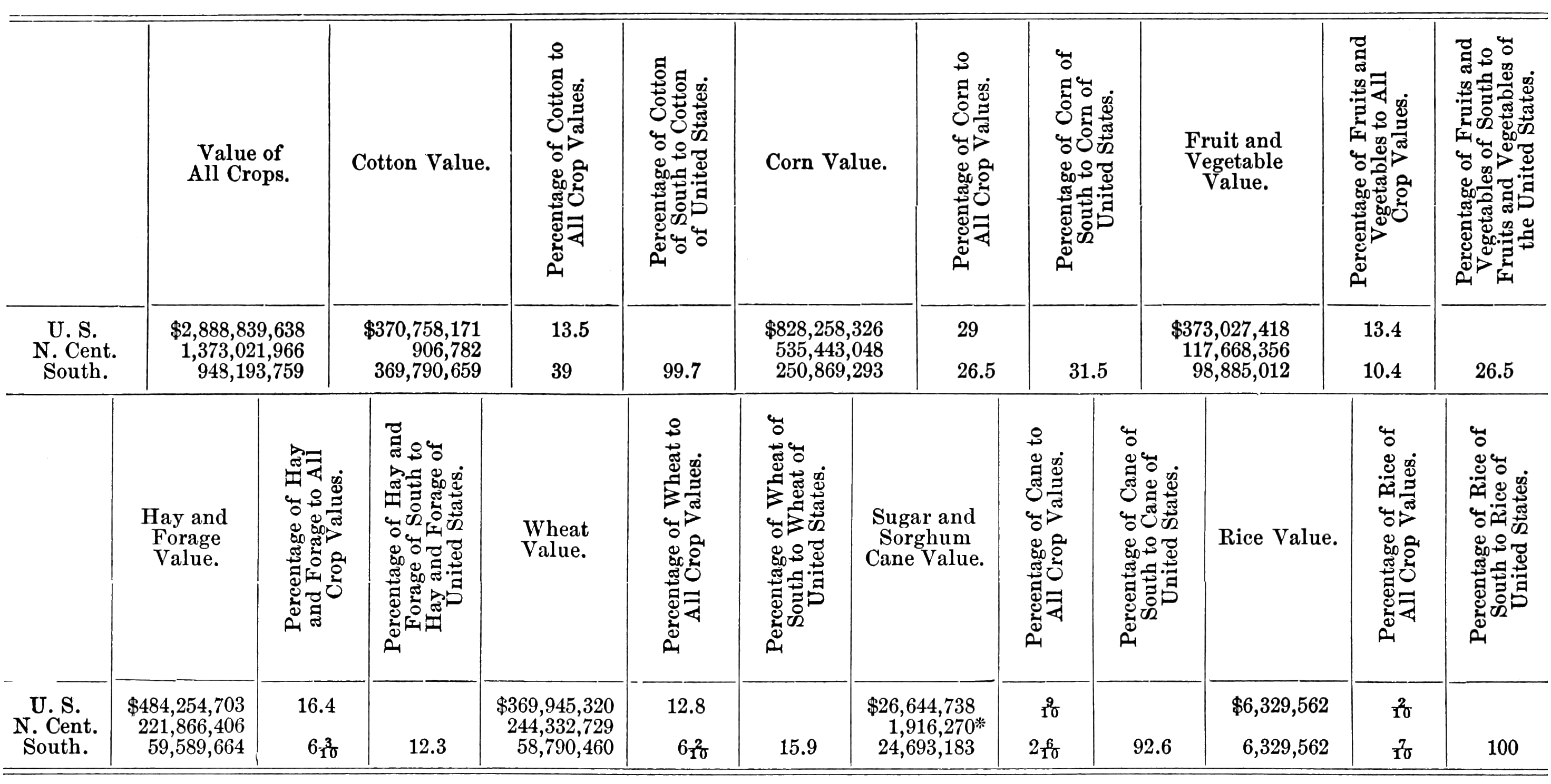 PSM V64 D261 Comparative crop values of the usa horizontal table.png