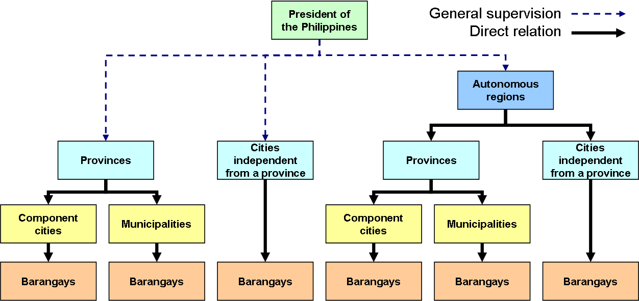 State Government Hierarchy Local Government Hierarchy