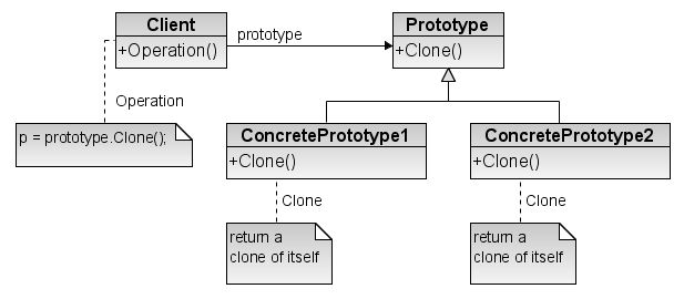 Prototype design pattern.png