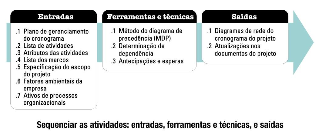 SequenciarAtividades