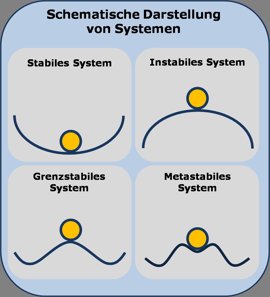 Systemarten, Bildquelle: Wikipedia