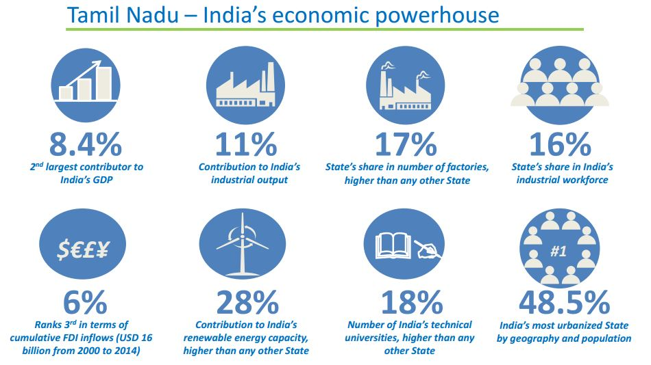 Tamil Nadu - India's Economic Powerhouse.JPG