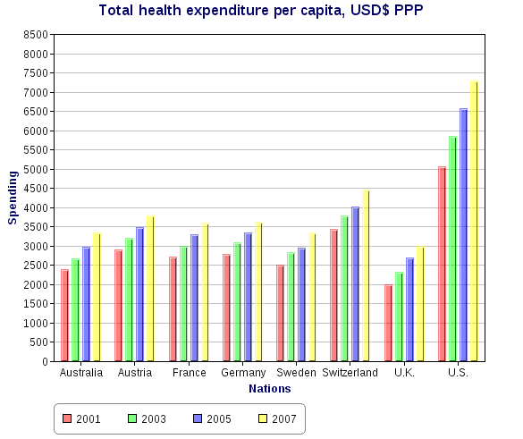 European Union Health Care System