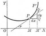 Graph of function.