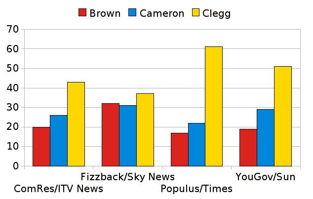 uk general election polls