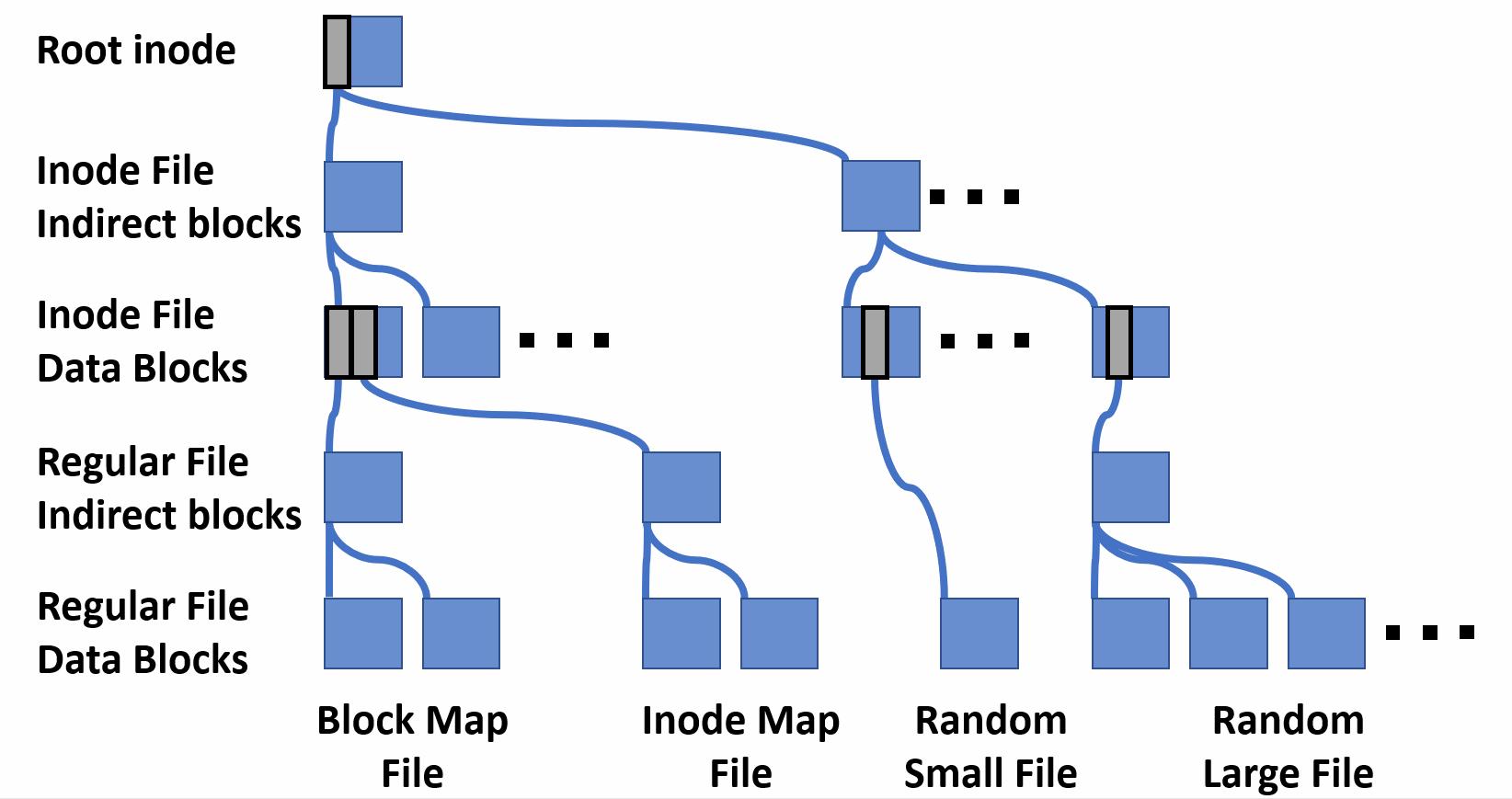 Write Anywhere File Layout - Wikiwand
