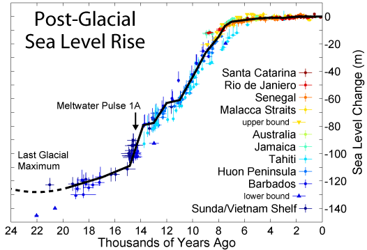 https://upload.wikimedia.org/wikipedia/commons/archive/1/1d/20161125172654%21Post-Glacial_Sea_Level.png