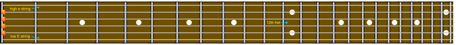 Guitar Notes Fretboard Chart. blank guitar scale chart;