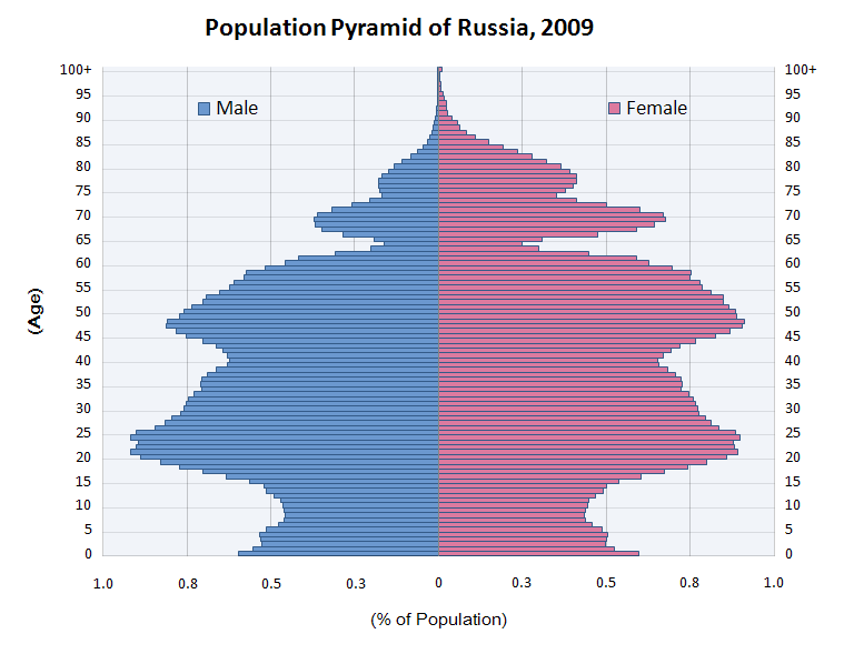 external image 20090930214200%21Population_Pyramid_of_Russia_2009.PNG