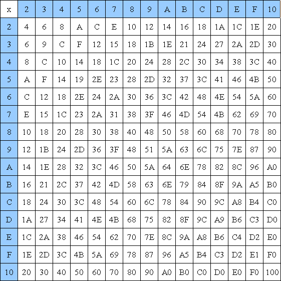 multiplication table 1 20