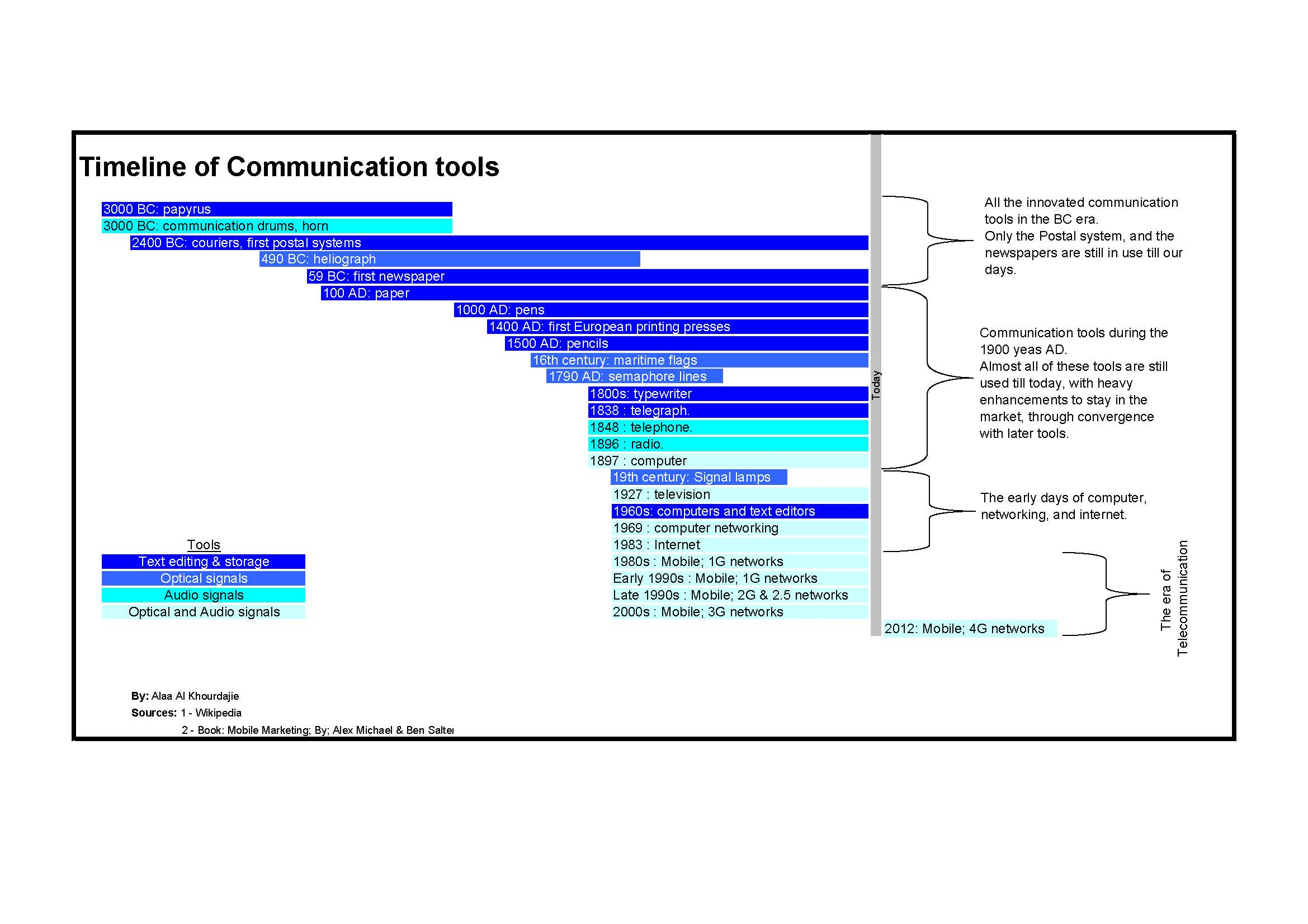 File:Timeline of communication tools.jpg - Wikipedia, the free ...