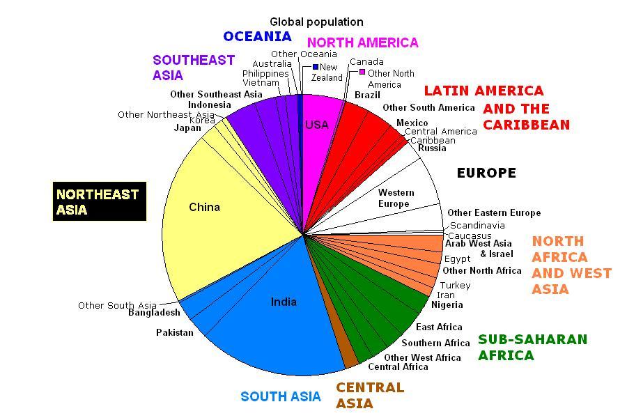 20080512031830!World_population_pie_chart.JPG