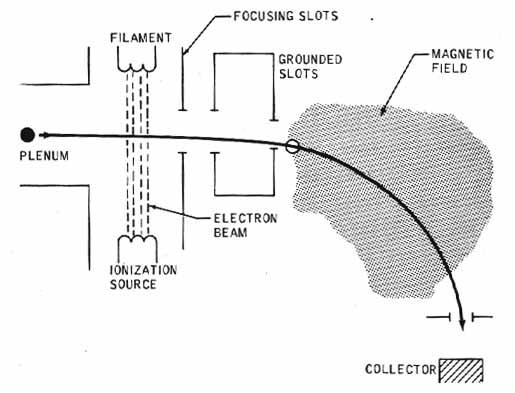 Esquema del analizador de masa