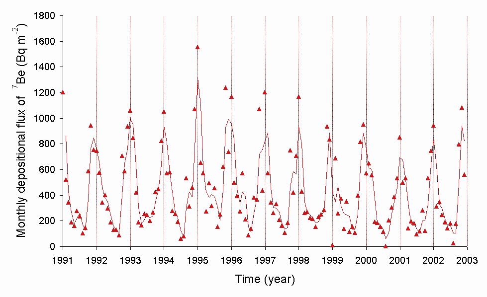 Isotopes Of Beryllium Wikipedia