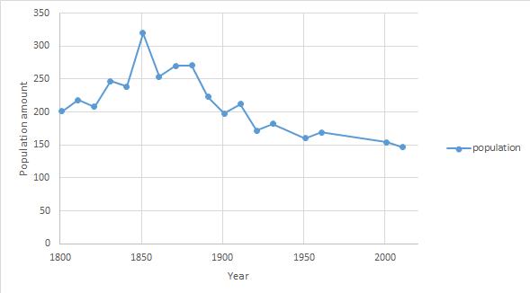 File:Boyton population 1800-2011.png