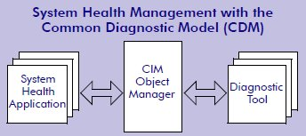 Commondiagnosticmodel1.jpg
