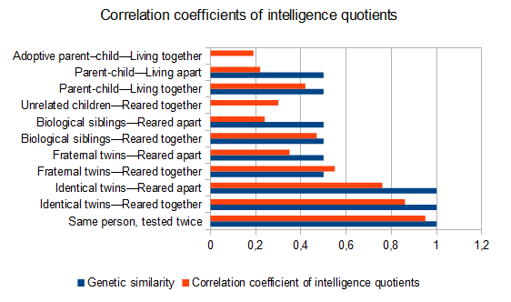 File:Correlation coefficient of intelligence quotients compared with genetic similarity.png