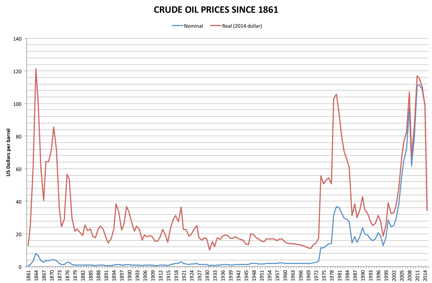 """Oil Prices adjusted for inflation"""