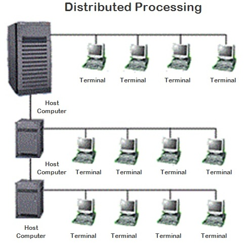 Contoh Distributed Processing