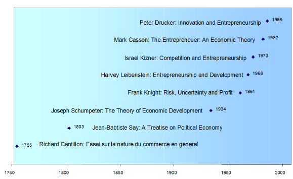 history of entrepreneurship worldwide History of entrepreneurship development in indiaindians have always been entrepreneurial in nature, its just only recently that this word is bei.