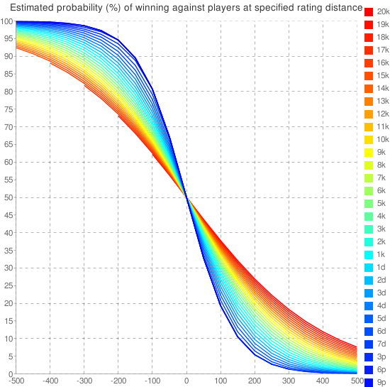 http://upload.wikimedia.org/wikipedia/commons/b/b0/Estimated_Win_Probabilities_under_EGF_Rating_System.png?alignright.jpg