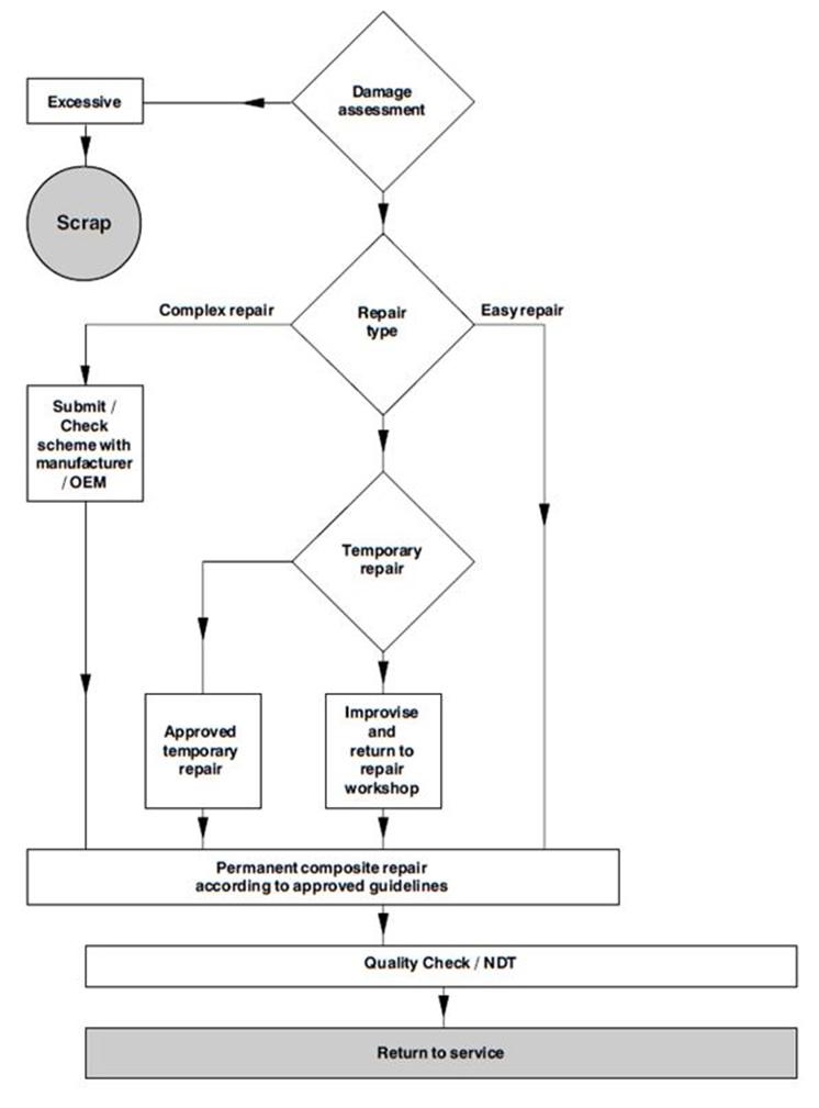 Flow Chart Maker Microsoft Office: Figure-3-typical-composite-repair-flowchart.jpg - Wikimedia ,Chart