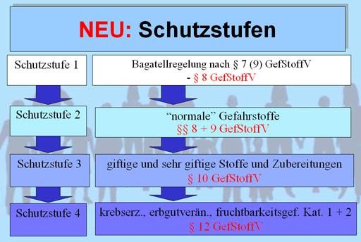 GefStoffV Schutzstufen.png