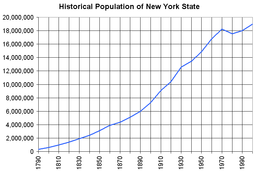 kansas city demographics by race with Demographics Of New York on GenInfo further GenInfo in addition Crime Rate furthermore Demographics of New York further OR.