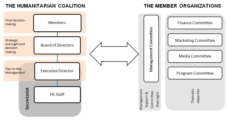 Humanitarian Coalition Organisational Structure.png