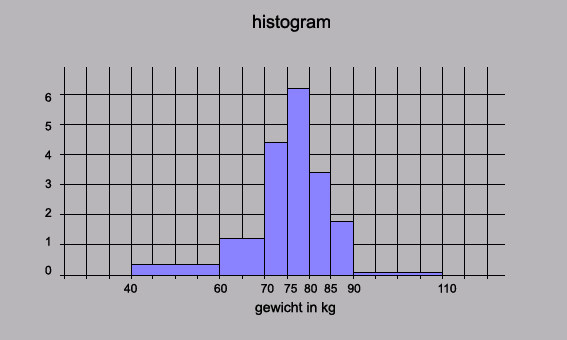 Histogram wikipedia mad histogram01g ccuart Choice Image