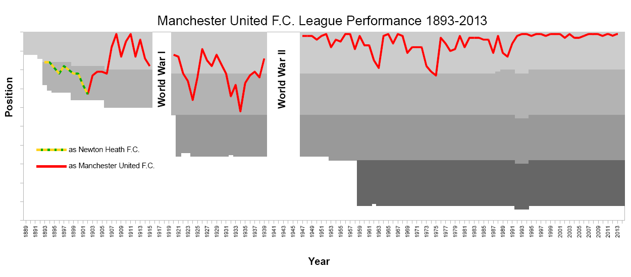 File:Manchester United League Performance Since 1893.png ...