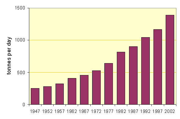 Mean Daily Output (tonnes) of North American Kilns