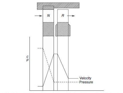 Axial turbine  Wikipedia