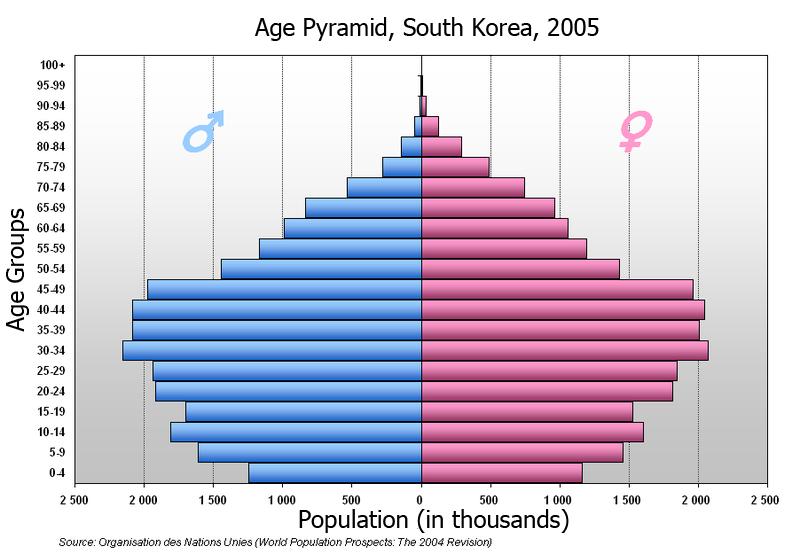 Quebec Population Pyramid Population Pyramid of South