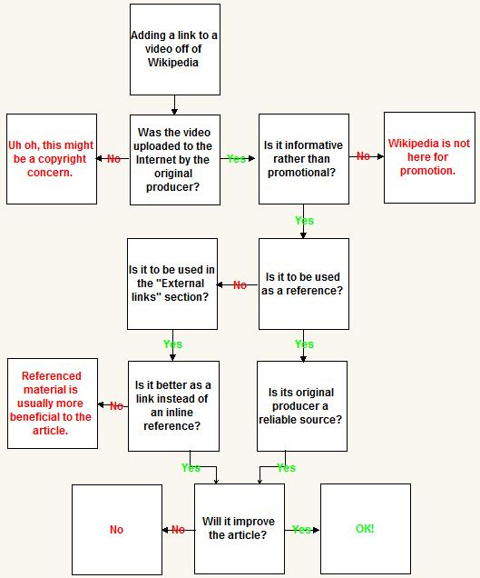 Flow Chart Rules And Guidelines: Wikipedia:Video links - Wikipedia,Chart
