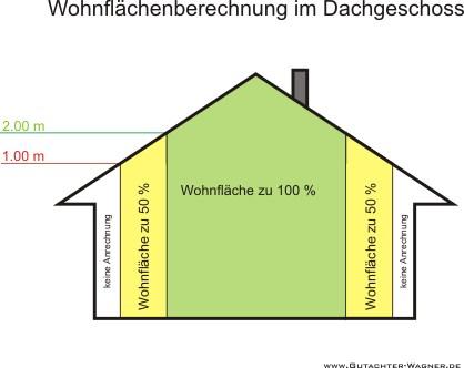 Wohnfl&aumlchen- und Mietwertrichtlinie (WMR) - Richtlinie und Kommentar (German Edition) Dr.-Ing. Hans Otto Sprengnetter, Dipl.-Ing. (Ass.) Christian Sauerborn and Dr.-Ing. (Ass.) Jurgen Gante