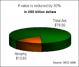Value reduced by 30 % Atrophy30.png