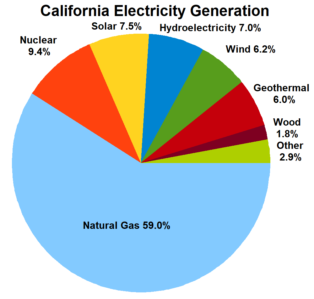 File:California Electricity Sources.png - Wikimedia Commons