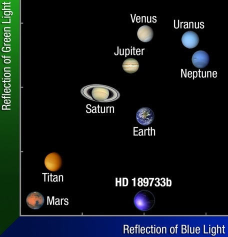 Color-color diagram comparing the colors of Solar System planets to exoplanet HD 189733b. HD 189733b reflects as much green as Mars and almost as much blue as Earth.