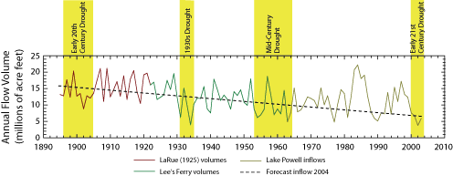 Annual Colorado River discharge volumes at Lee's Ferry between 1895 and 2004 Coloradoflowgraph.png