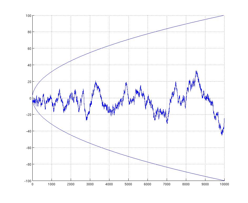 Mertens Conjecture Wikipedia