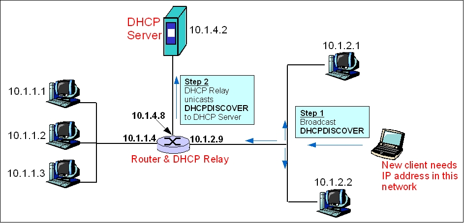 Communication Networks DHCP Protocol Wikibooks open