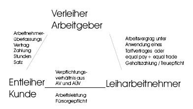 Modell der Arbeitnehmerüberlassung