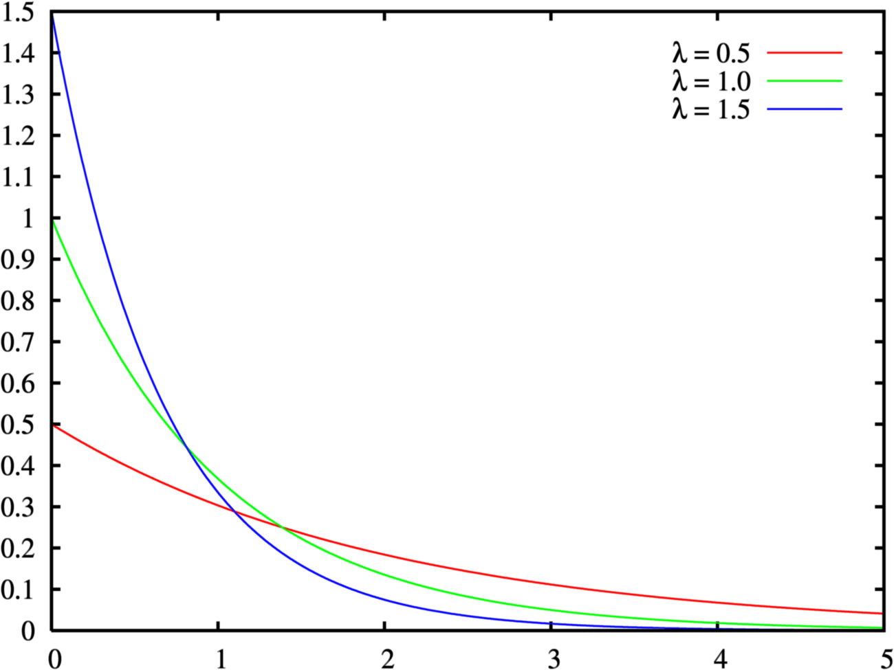 File:Exponential distribution pdf.png - Wikipedia, the free ...