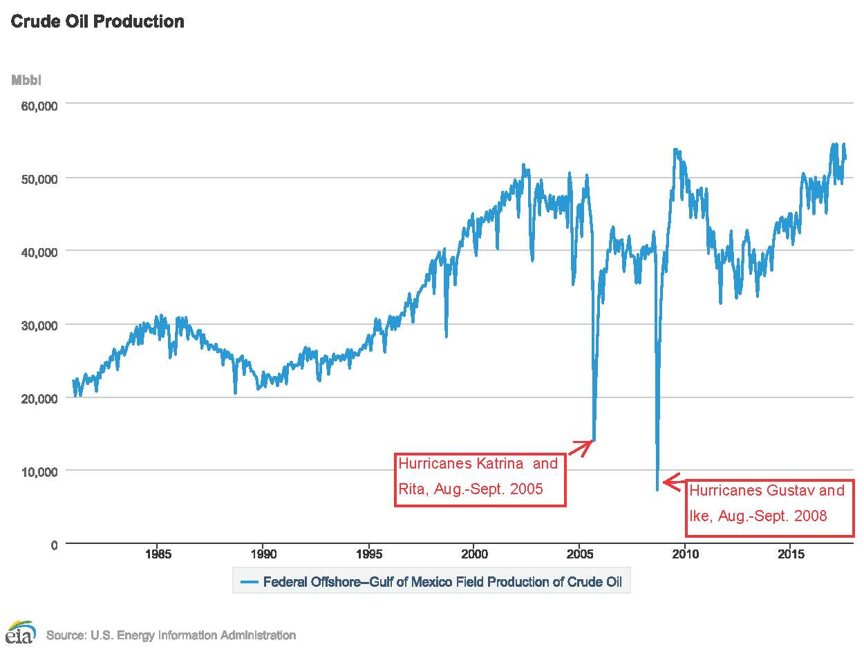 Mexico Natural Gas Production Use