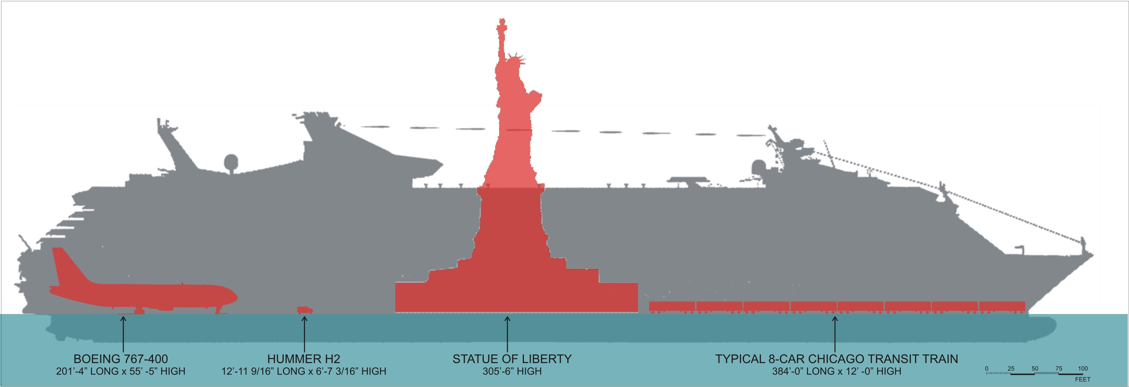 Weight Size Chart: Freedom-Class Comparison.jpg - Wikimedia Commons,Chart