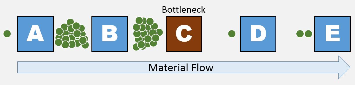 bottlenecks in process