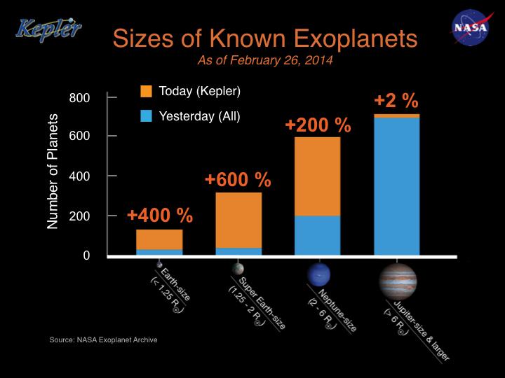 Kepler - Mission du télescope spatial - Page 6 KnownExoplanets-Sizes-20140226