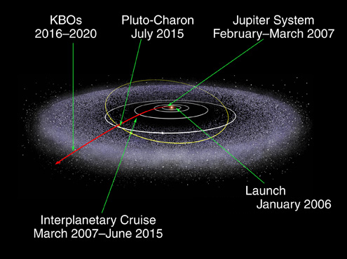 The Impact of Craters Pluto New Horizons